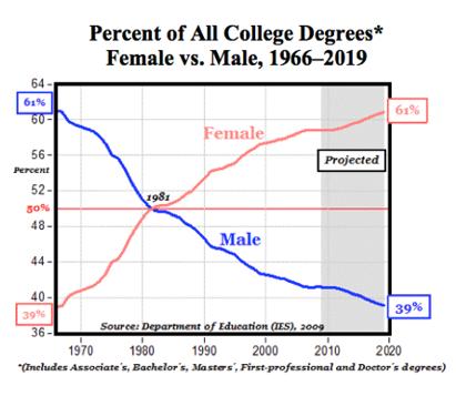 Percent of college degrees, female vs male