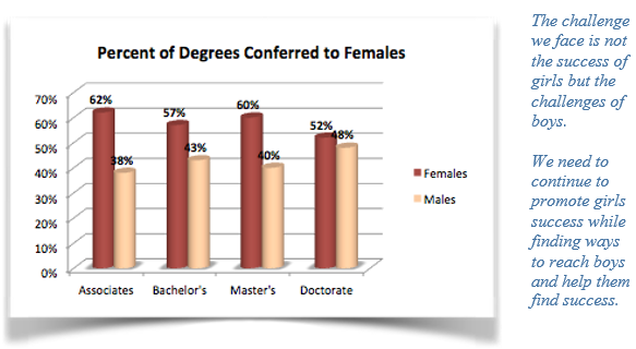 Percent of degrees conferred to females